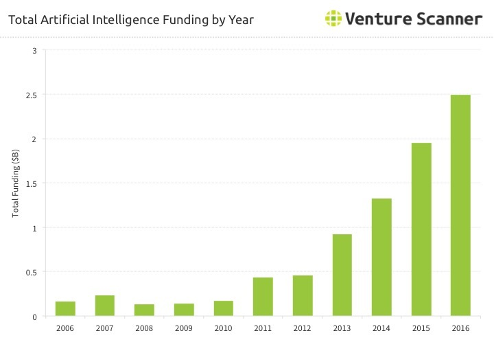 AI Funding by Year Q1 2017