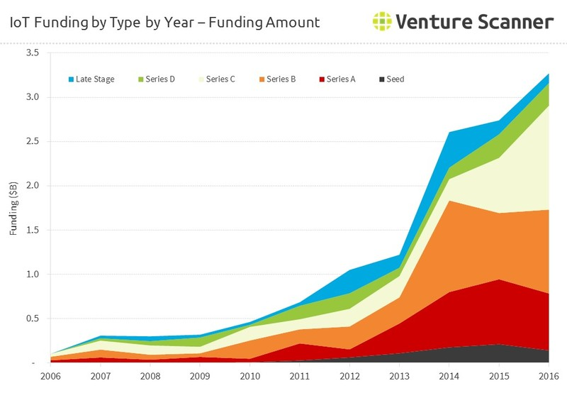 IoT Funding by Round - Amount